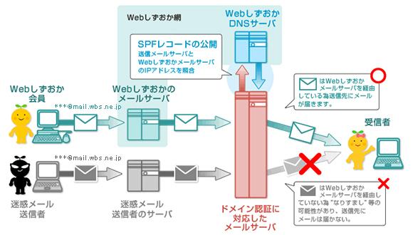 メールサービス > メールの送信...